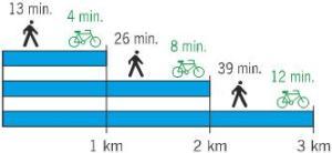 Temps bici-vianant